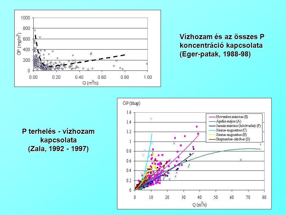 Vízhozam és az összes P koncentráció kapcsolata (Eger-patak, 1988-98) P terhelés - vízhozam kapcsolata (Zala, 1992 - 1997)