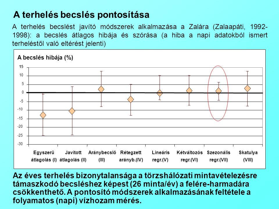 A terhelés becslés pontosítása A terhelés becslést javító módszerek alkalmazása a Zalára (Zalaapáti, 1992- 1998): a becslés átlagos hibája és szórása (a hiba a napi adatokból ismert terheléstől való eltérést jelenti) Az éves terhelés bizonytalansága a törzshálózati mintavételezésre támaszkodó becsléshez képest (26 minta/év) a felére-harmadára csökkenthető.