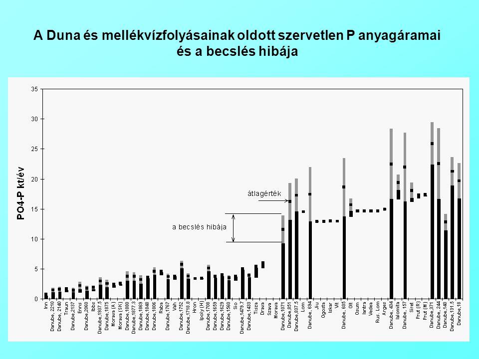 A Duna és mellékvízfolyásainak oldott szervetlen P anyagáramai és a becslés hibája