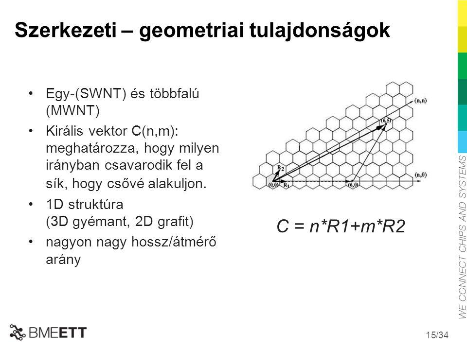 /34 Szerkezeti – geometriai tulajdonságok Egy-(SWNT) és többfalú (MWNT) Királis vektor C(n,m): meghatározza, hogy milyen irányban csavarodik fel a sík