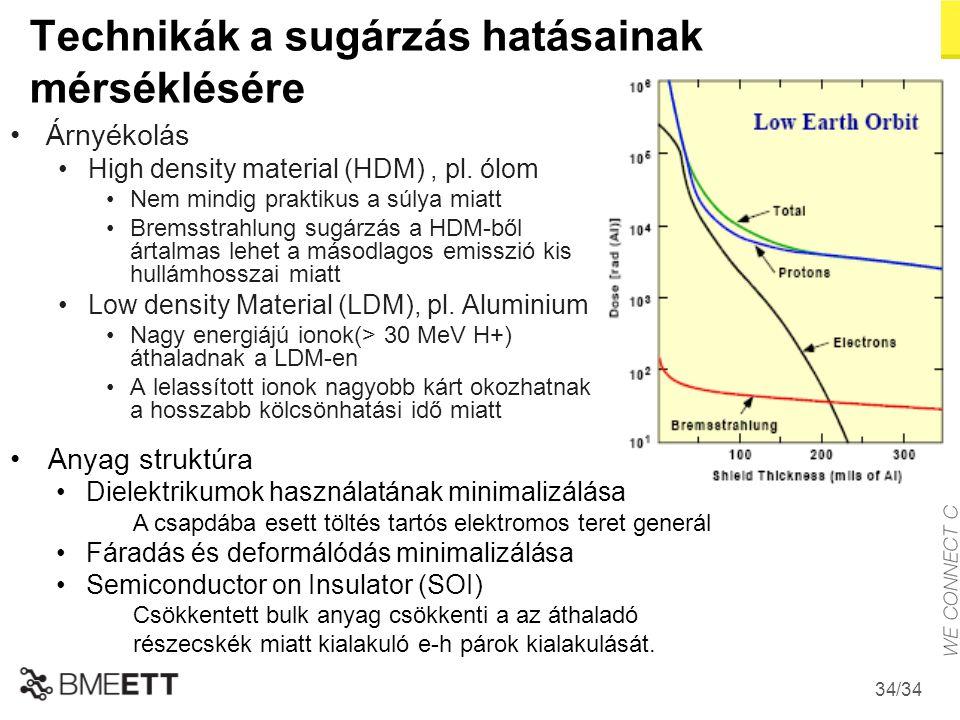 /34 Technikák a sugárzás hatásainak mérséklésére Árnyékolás High density material (HDM), pl. ólom Nem mindig praktikus a súlya miatt Bremsstrahlung su