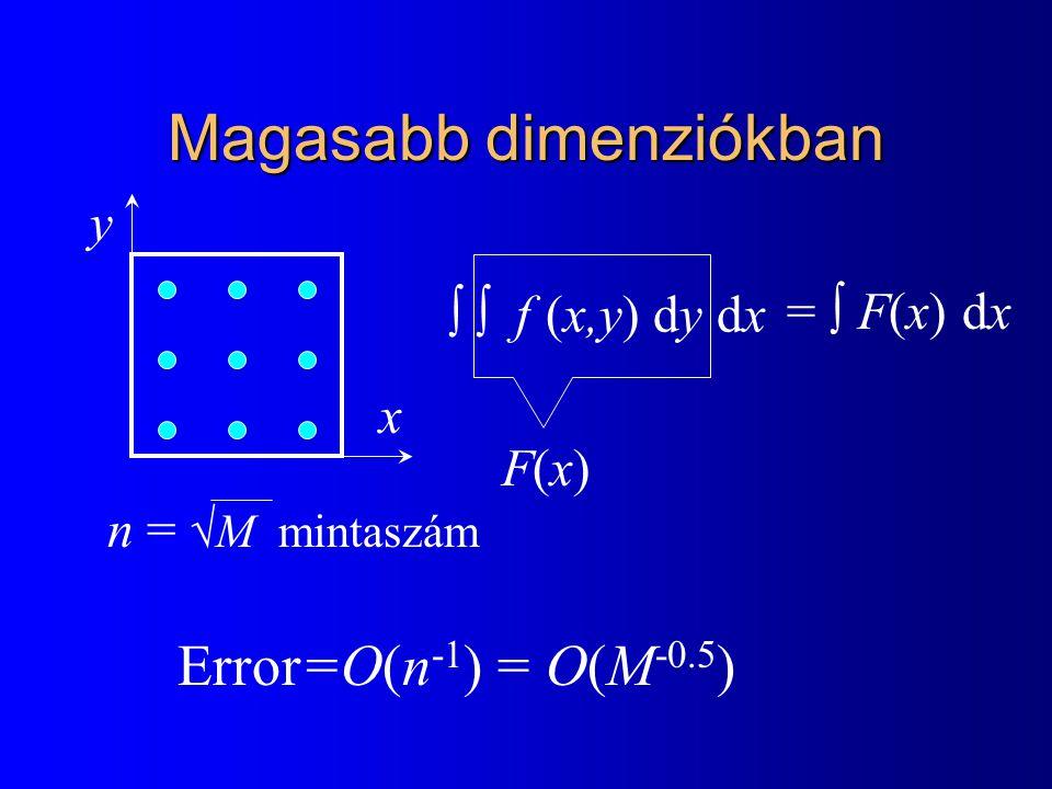Magasabb dimenziókban  f (x,y) dy dx n =  M mintaszám Error=O(n -1 ) = O(M -0.5 ) x y F(x)F(x) =  F(x) dx