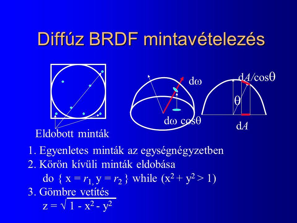 Diffúz BRDF mintavételezés Diffúz BRDF mintavételezés 1. Egyenletes minták az egységnégyzetben 2. Körön kívüli minták eldobása do { x = r 1, y = r 2 }