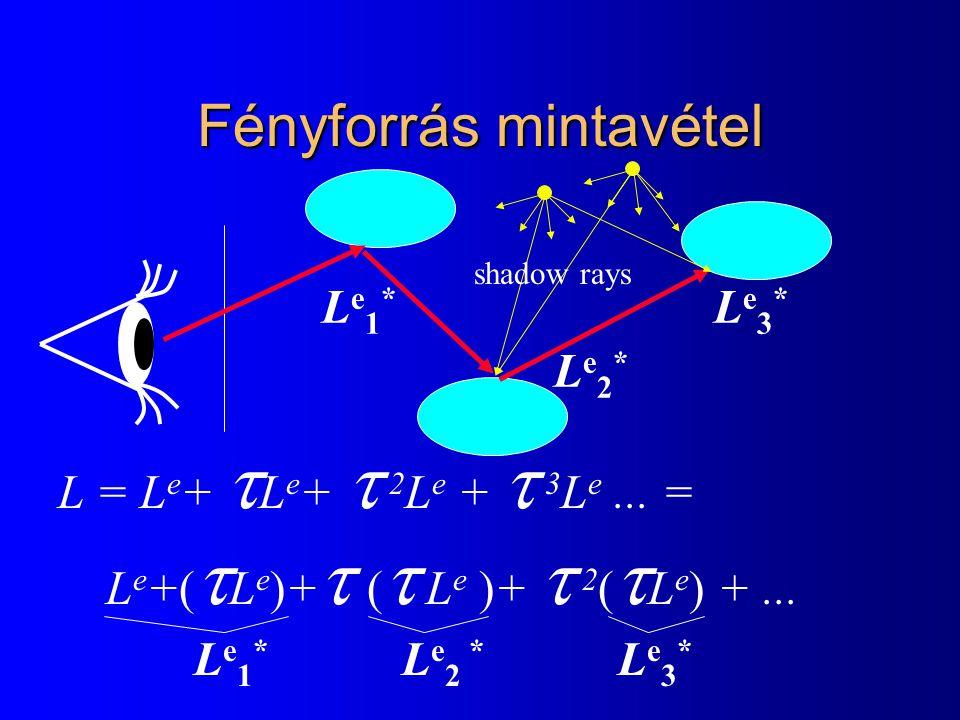 Fényforrás mintavétel Le1*Le1* Le2*Le2* Le3*Le3* Le1*Le1* L e 2 * Le3*Le3* shadow rays L = L e +  L e +  2 L e +  3 L e... = L e +(  L e )+  ( 
