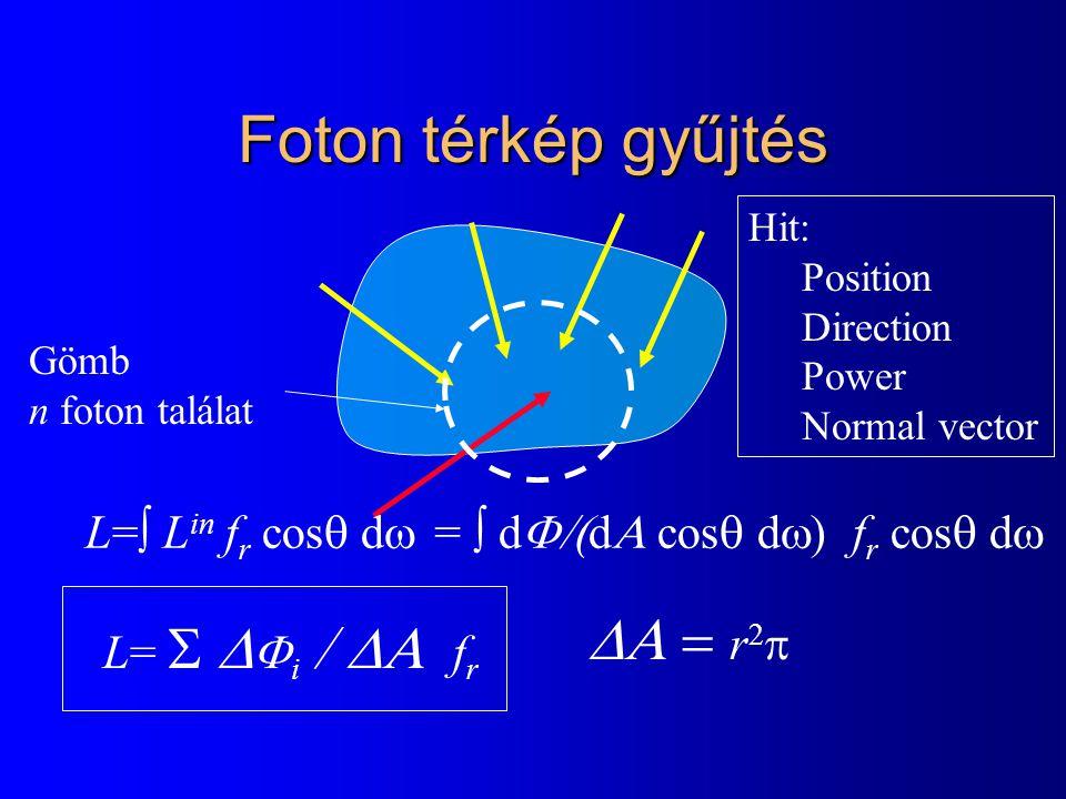 Foton térkép gyűjtés Hit: Position Direction Power Normal vector  L=  L in f r cos  d  =  d  d  cos  d  )  f r cos  d  L=   i