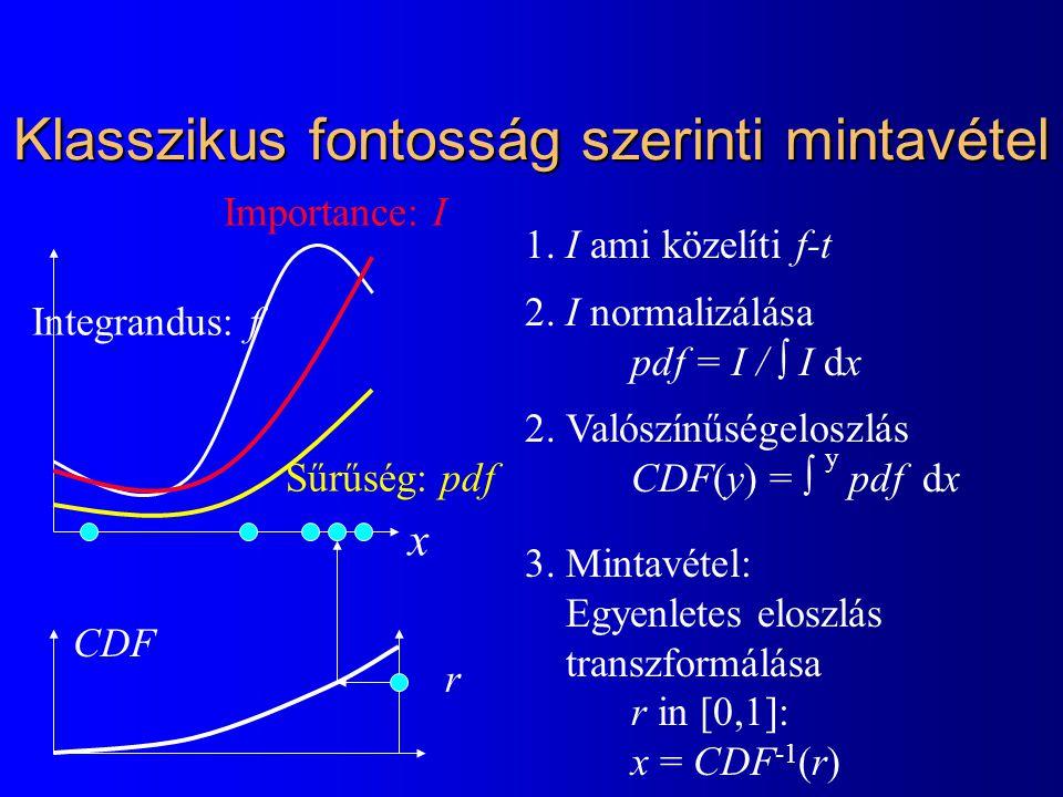 Klasszikus fontosság szerinti mintavétel Integrandus: f Sűrűség: pdf 1. I ami közelíti f-t 2. I normalizálása pdf = I /  I dx 2. Valószínűségeloszlás