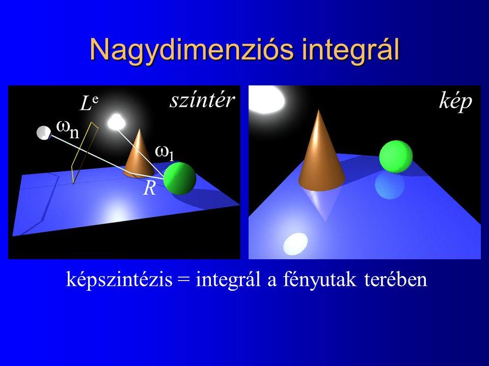 Monte-Carlo Integálás Integrál = várható érték  f (z) dz   f (z)/p(z) ·p(z) dz   E[f (z)/p(z)]  1/M  f(z m )/p(z m ) Error < 3 · (Standard deviation of f /p) ·M -1/2 99.7% konfidencia szinttel 1 sample/pixel 10 samples/pixel 100 samples/pixel