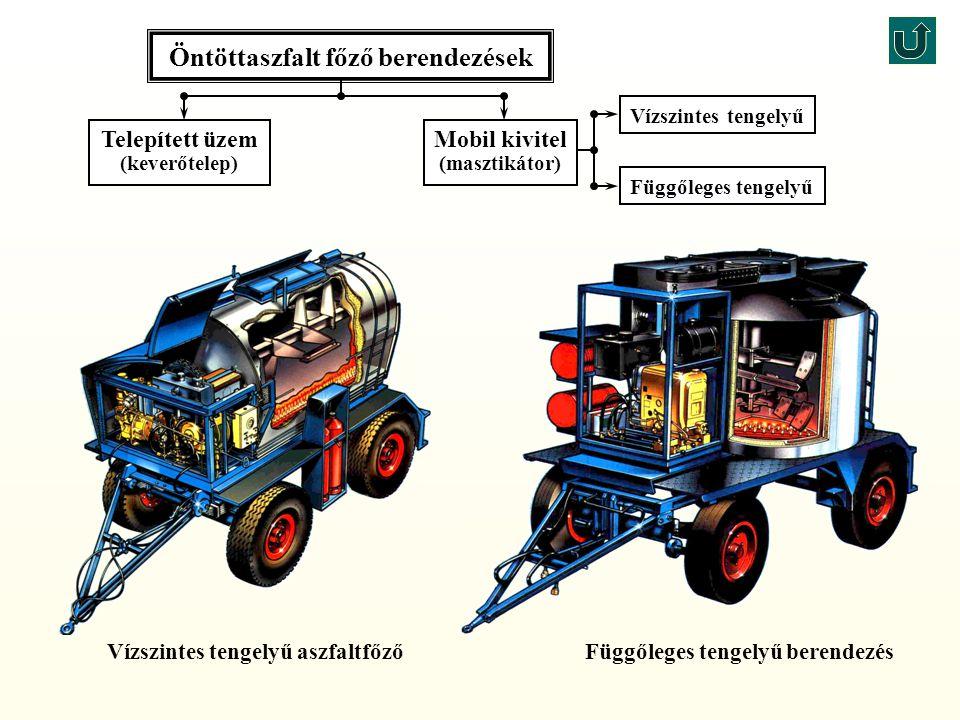 Telepített üzem (keverőtelep) Függőleges tengelyű Vízszintes tengelyű Öntöttaszfalt főző berendezések Függőleges tengelyű berendezésVízszintes tengelyű aszfaltfőző Mobil kivitel (masztikátor)