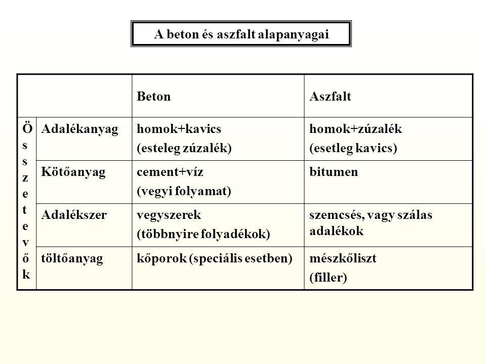  összetevők mérlegelése, adagolása: – adalékanyag: frakciónként, szabadtéri, vagy zárt tárolórekeszekben – poranyagok (cement, mészkőliszt): zárt silókban (sűrített levegős anyagfeladás) – bitumen: tartályokban, folyékony állapotban  kitermelés  feldolgozás – aprítás – osztályozás – tisztítás  Adalékanyag előállítása (kőbánya, kavicsbánya):  Keverék elkészítése (keverőtelep): Burkolati anyagok gyártása  alapanyagok fogadása, tárolása:  Burkolati anyag bedolgozása (építés helyszínén):  kiszállítás: billenőplatós gépkocsival (beton: esetleg betonkeverő- szállítókocsival)  keverés: kényszerrendszerű keverőgéppel (aszfalt, foly.