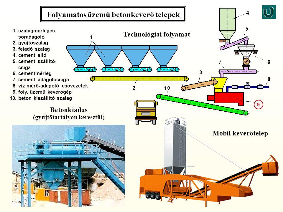 Folyamatos üzemű betonkeverő telepek 1.szalagmérleges soradagoló 2.