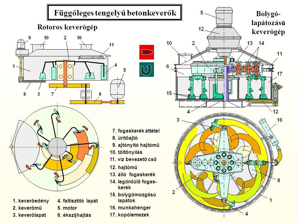 1.keverőedény 2. keverőmű 3. keverőlapát Rotoros keverőgép Bolygó- lapátozású keverőgép 4.