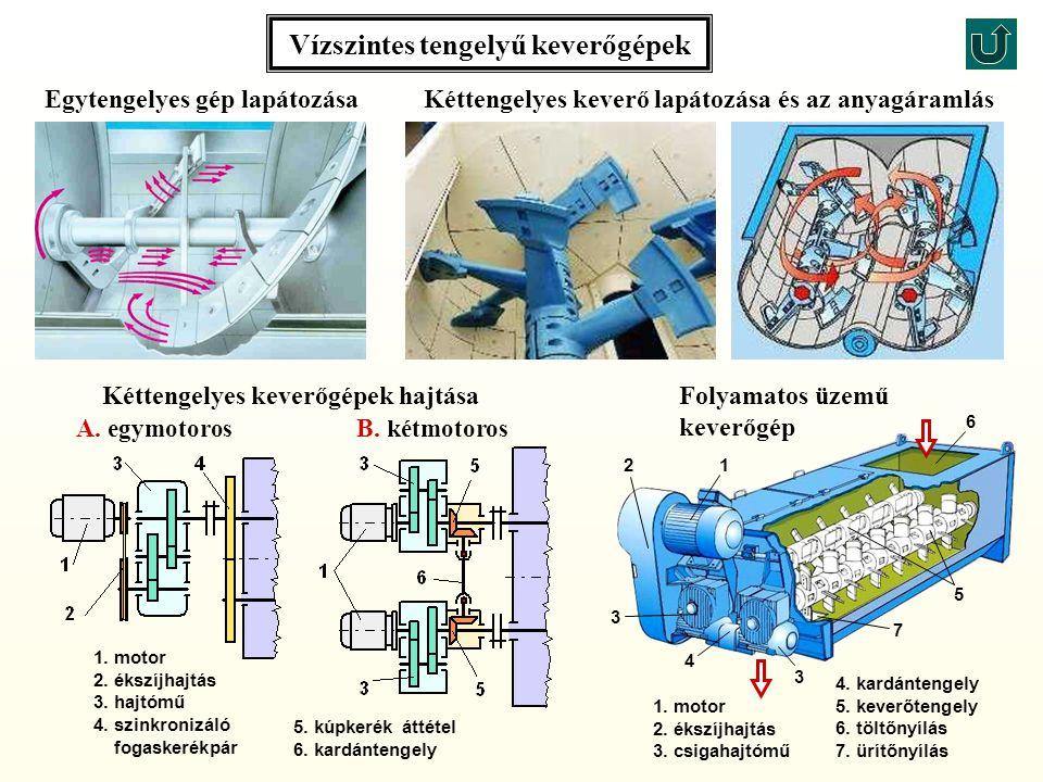 Kéttengelyes keverő lapátozása és az anyagáramlás Vízszintes tengelyű keverőgépek B.