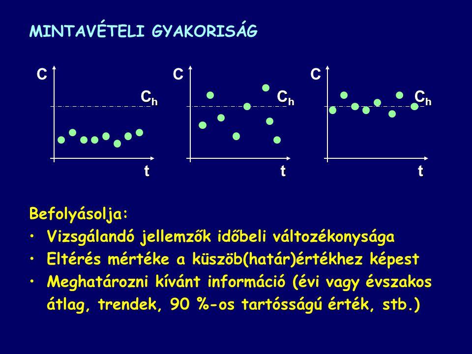 MINTAVÉTELI GYAKORISÁG Befolyásolja: Vizsgálandó jellemzők időbeli változékonysága Eltérés mértéke a küszöb(határ)értékhez képest Meghatározni kívánt információ (évi vagy évszakos átlag, trendek, 90 %-os tartósságú érték, stb.) t C ChChChCh t C ChChChCh t C ChChChCh