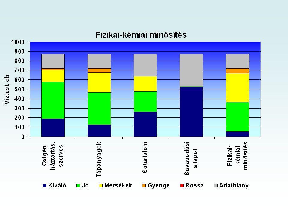 Részvízgyűjtő k Tervezési alegységek Duna vgy.Dráva vgy.