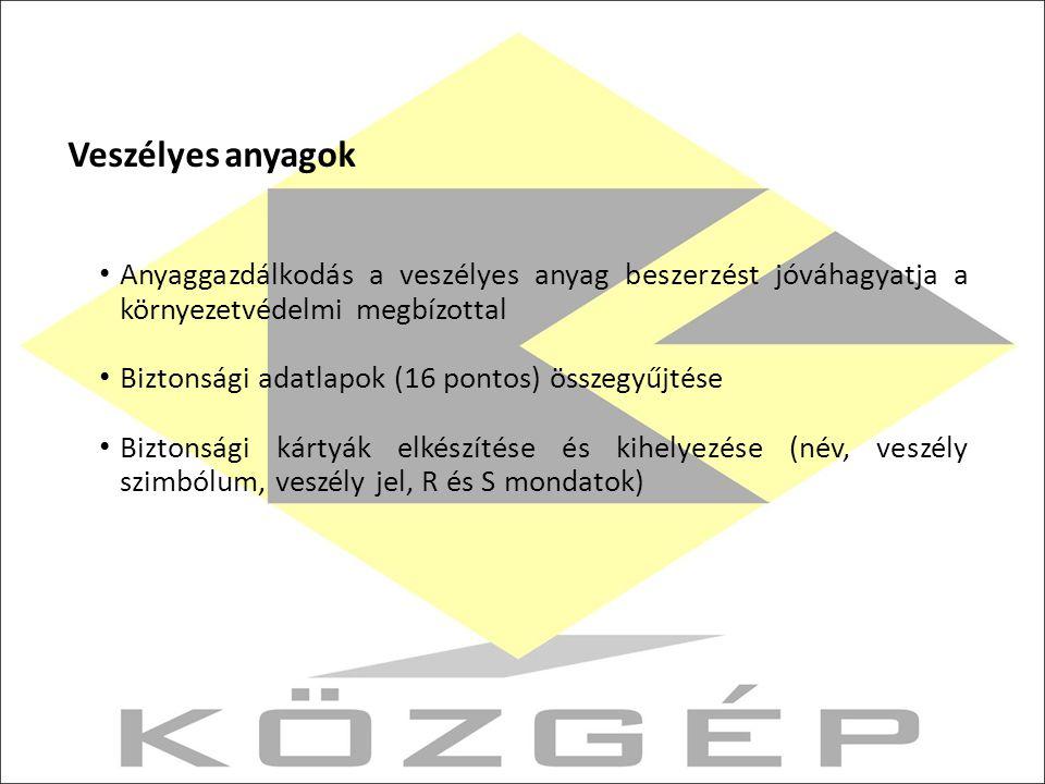Veszélyes anyagok Anyaggazdálkodás a veszélyes anyag beszerzést jóváhagyatja a környezetvédelmi megbízottal Biztonsági adatlapok (16 pontos) összegyűjtése Biztonsági kártyák elkészítése és kihelyezése (név, veszély szimbólum, veszély jel, R és S mondatok)