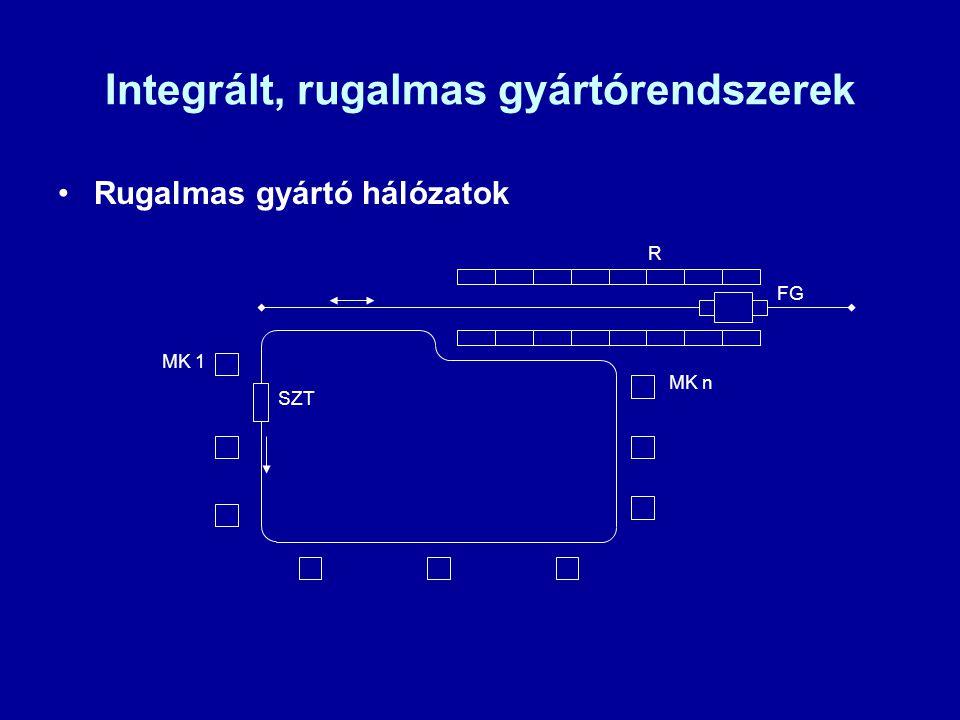 Integrált, rugalmas gyártórendszerek Rugalmas gyártó hálózatok R FG MK 1 MK n SZT