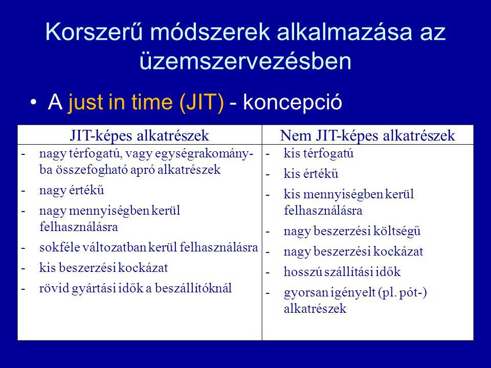 Korszerű módszerek alkalmazása az üzemszervezésben A just in time (JIT) - koncepció JIT-képes alkatrészekNem JIT-képes alkatrészek -nagy térfogatú, va