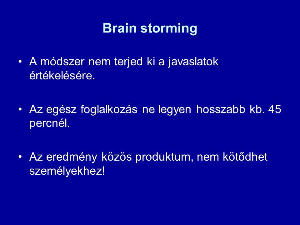 Brain storming A módszer nem terjed ki a javaslatok értékelésére. Az egész foglalkozás ne legyen hosszabb kb. 45 percnél. Az eredmény közös produktum,
