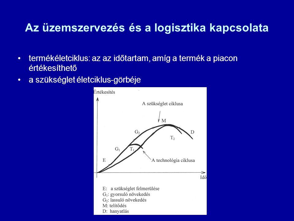 Az üzemszervezés és a logisztika kapcsolata termékéletciklus: az az időtartam, amíg a termék a piacon értékesíthető a szükséglet életciklus-görbéje