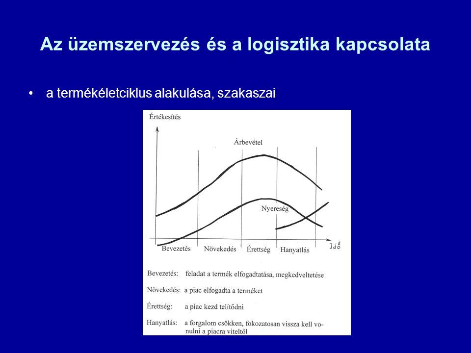 Az üzemszervezés és a logisztika kapcsolata a termékéletciklus alakulása, szakaszai