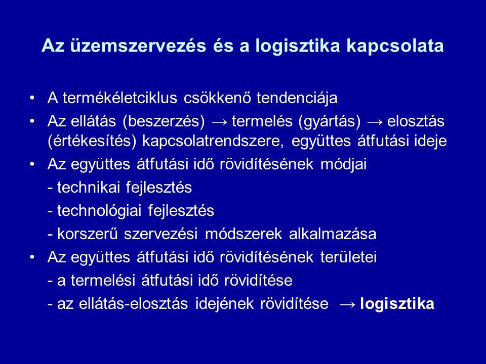 Az üzemszervezés és a logisztika kapcsolata A termékéletciklus csökkenő tendenciája Az ellátás (beszerzés) → termelés (gyártás) → elosztás (értékesíté