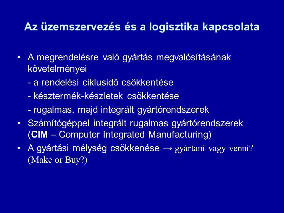 Az üzemszervezés és a logisztika kapcsolata A megrendelésre való gyártás megvalósításának követelményei - a rendelési ciklusidő csökkentése - készterm