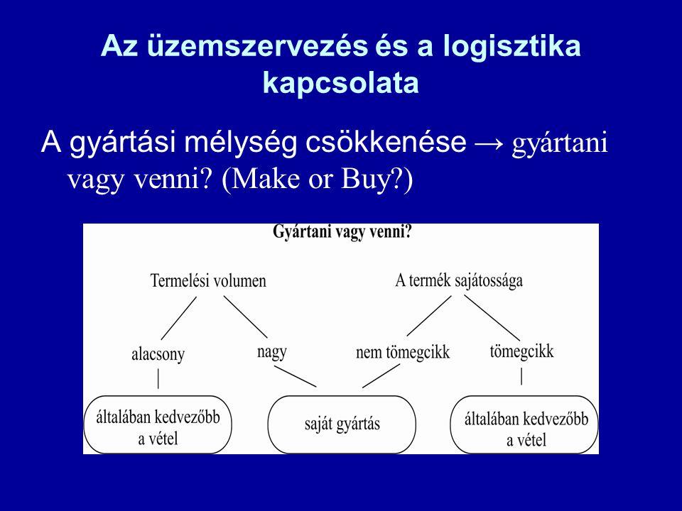 Az üzemszervezés és a logisztika kapcsolata A gyártási mélység csökkenése → gyártani vagy venni? (Make or Buy?)