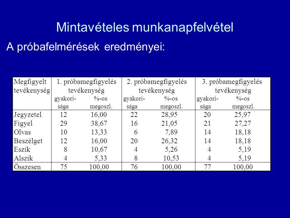 Mintavételes munkanapfelvétel A próbafelmérések eredményei: Megfigyelt tevékenység 1. próbamegfigyelés tevékenység gyakori- %-os sága megoszl. 2. prób