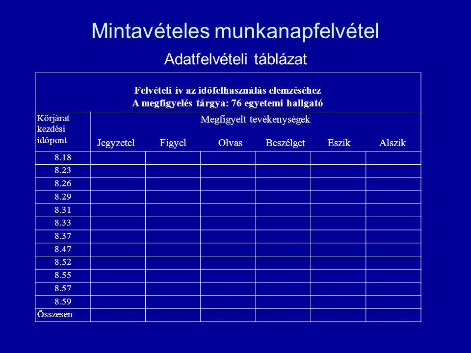 Mintavételes munkanapfelvétel Adatfelvételi táblázat Felvételi ív az időfelhasználás elemzéséhez A megfigyelés tárgya: 76 egyetemi hallgató Körjárat k