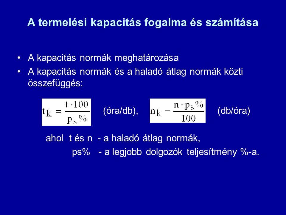 A termelési kapacitás fogalma és számítása A kapacitás normák meghatározása A kapacitás normák és a haladó átlag normák közti összefüggés: (óra/db),(d