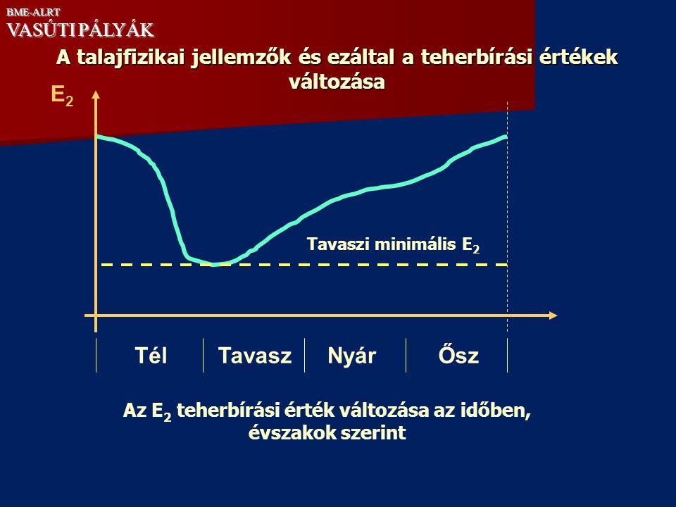 Tavaszi minimális E 2 E2E2 TavaszŐszNyárTél Az E 2 teherbírási érték változása az időben, évszakok szerint A talajfizikai jellemzők és ezáltal a teher