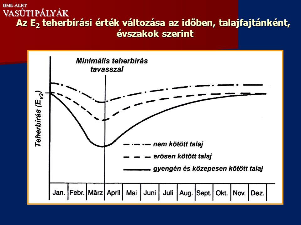 Az E 2 teherbírási érték változása az időben, talajfajtánként, évszakok szerint BME-ALRT VASÚTI PÁLYÁK