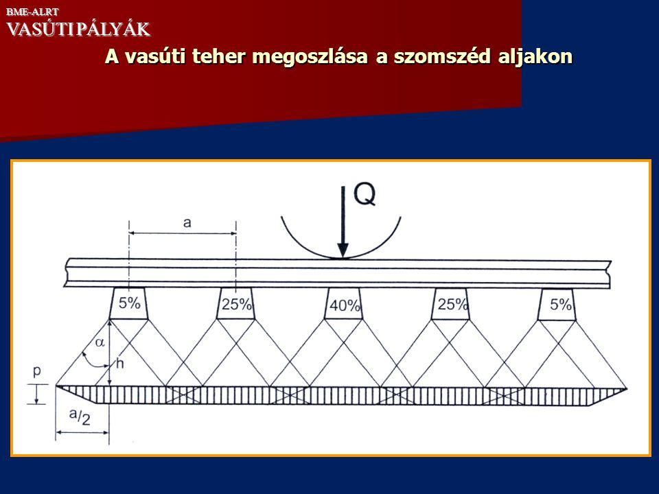 A földmű teherbírását jellemző E 2 -modulus előírt értékei a) V  160 km/h sebességű pályákon  zárórétegen 40 MPa,  védőrétegen 70 MPa.