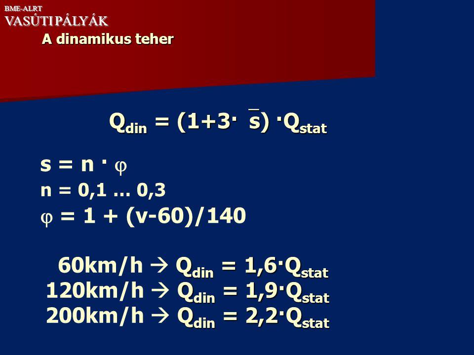 A dinamikus teher Q din = (1+3·  s) ·Q stat s = n ·  n = 0,1 … 0,3  = 1 + (v-60)/140 Q din = 1,6·Q stat 60km/h  Q din = 1,6·Q stat Q din = 1,9·Q s