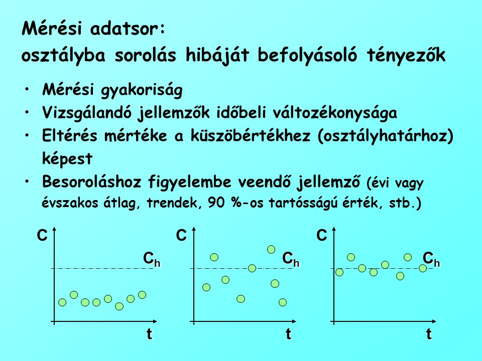 Mérési adatsor: osztályba sorolás hibáját befolyásoló tényezők Mérési gyakoriság Vizsgálandó jellemzők időbeli változékonysága Eltérés mértéke a küszöbértékhez (osztályhatárhoz) képest Besoroláshoz figyelembe veendő jellemző (évi vagy évszakos átlag, trendek, 90 %-os tartósságú érték, stb.) t C ChChChCh t C ChChChCh t C ChChChCh