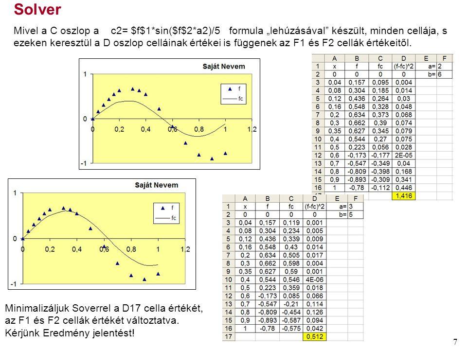 7 - Minimalizáljuk Soverrel a D17 cella értékét, az F1 és F2 cellák értékét változtatva.