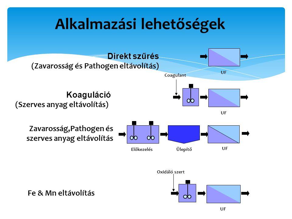 Alkalmazási lehetőségek UF Direkt szűrés (Zavarosság és Pathogen eltávolítás) UF Coagulant Ülepítő UF Előkezelés UF Oxidáló szert Fe & Mn eltávolítás Koaguláció (Szerves anyag eltávolítás) Zavarosság,Pathogen és szerves anyag eltávolítás