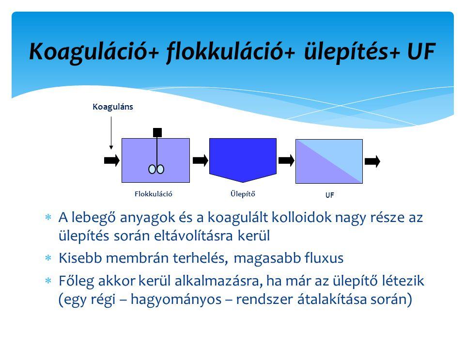 Koaguláció+ flokkuláció+ ülepítés+ UF  A lebegő anyagok és a koagulált kolloidok nagy része az ülepítés során eltávolításra kerül  Kisebb membrán terhelés, magasabb fluxus  Főleg akkor kerül alkalmazásra, ha már az ülepítő létezik (egy régi – hagyományos – rendszer átalakítása során) Ülepítő UF Flokkuláció Koaguláns