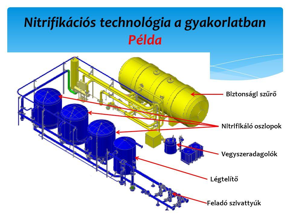 Nitrifikációs technológia a gyakorlatban Példa 22 Biztonsági szűrő Nitrifikáló oszlopok Vegyszeradagolók Légtelítő Feladó szivattyúk