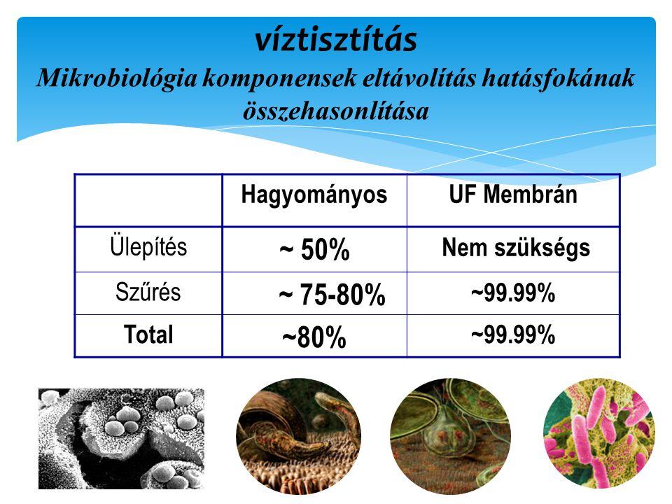víztisztítás Mikrobiológia komponensek eltávolítás hatásfokának összehasonlítása HagyományosUF Membrán Ülepítés ~ 50% Nem szükségs Szűrés ~ 75-80% ~99.99% Total ~80% ~99.99%