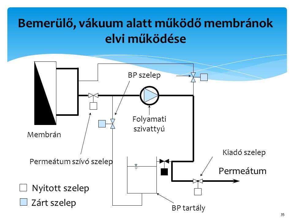 35 Permeátum Zárt szelep Nyitott szelep Membrán Folyamati szivattyú BP tartály BP szelep Kiadó szelep Permeátum szívó szelep Bemerülő, vákuum alatt működő membránok elvi működése