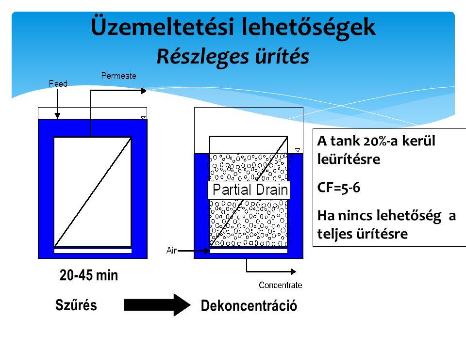 Üzemeltetési lehetőségek Részleges ürítés A tank 20%-a kerül leürítésre CF=5-6 Ha nincs lehetőség a teljes ürítésre Szűrés Dekoncentráció 20-45 min