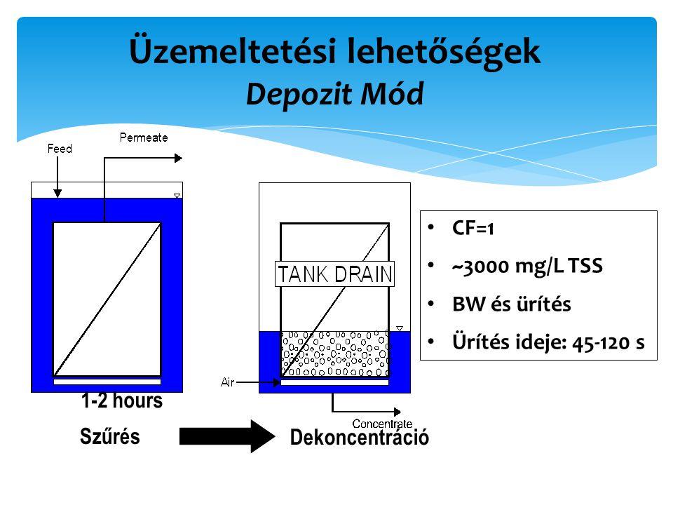 Üzemeltetési lehetőségek Depozit Mód Szűrés Dekoncentráció CF=1 ~3000 mg/L TSS BW és ürítés Ürítés ideje: 45-120 s 1-2 hours