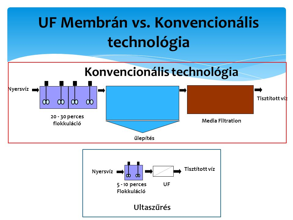 ülepítés Nyersvíz 20 - 30 perces flokkuláció Konvencionális technológia Ultaszűrés 5 - 10 perces Flokkuláció UF Tisztított víz Media Filtration UF Membrán vs.