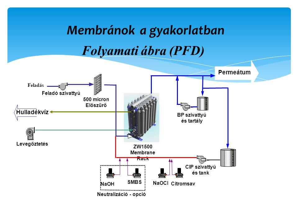 Membránok a gyakorlatban Feladó szivattyú NaOH SMBS Neutralizáció - opció Permeátum 500 micron Előszűrő BP szivattyú és tartály ZW1500 Membrane Rack Levegőztetés CIP szivattyú és tank Hulladékvíz Feladás Folyamati ábra (PFD)
