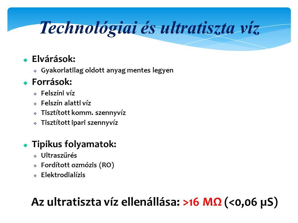 Technológiai és ultratiszta víz u Elvárások:  Gyakorlatilag oldott anyag mentes legyen u Források:  Felszíni víz  Felszín alatti víz  Tisztított komm.