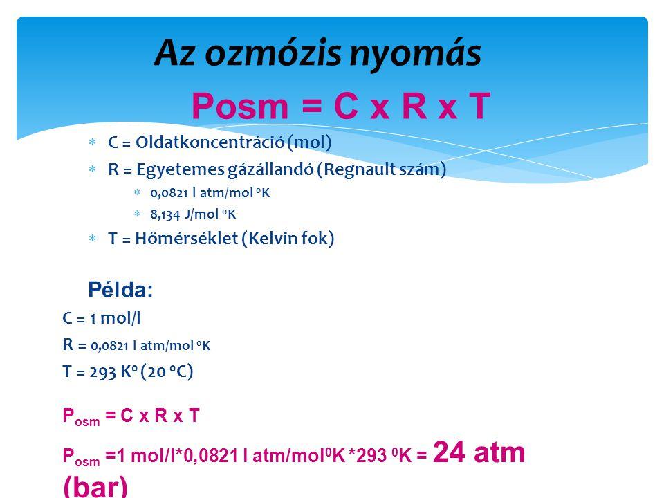 Az ozmózis nyomás Posm = C x R x T  C = Oldatkoncentráció (mol)  R = Egyetemes gázállandó (Regnault szám)  0,0821 l atm/mol 0 K  8,134 J/mol 0 K  T = Hőmérséklet (Kelvin fok) Példa: C = 1 mol/l R = 0,0821 l atm/mol 0 K T = 293 K 0 (20 0 C) P osm = C x R x T P osm =1 mol/l*0,0821 l atm/mol 0 K *293 0 K = 24 atm (bar)