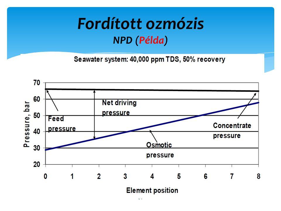 Fordított ozmózis NPD (Példa) 54