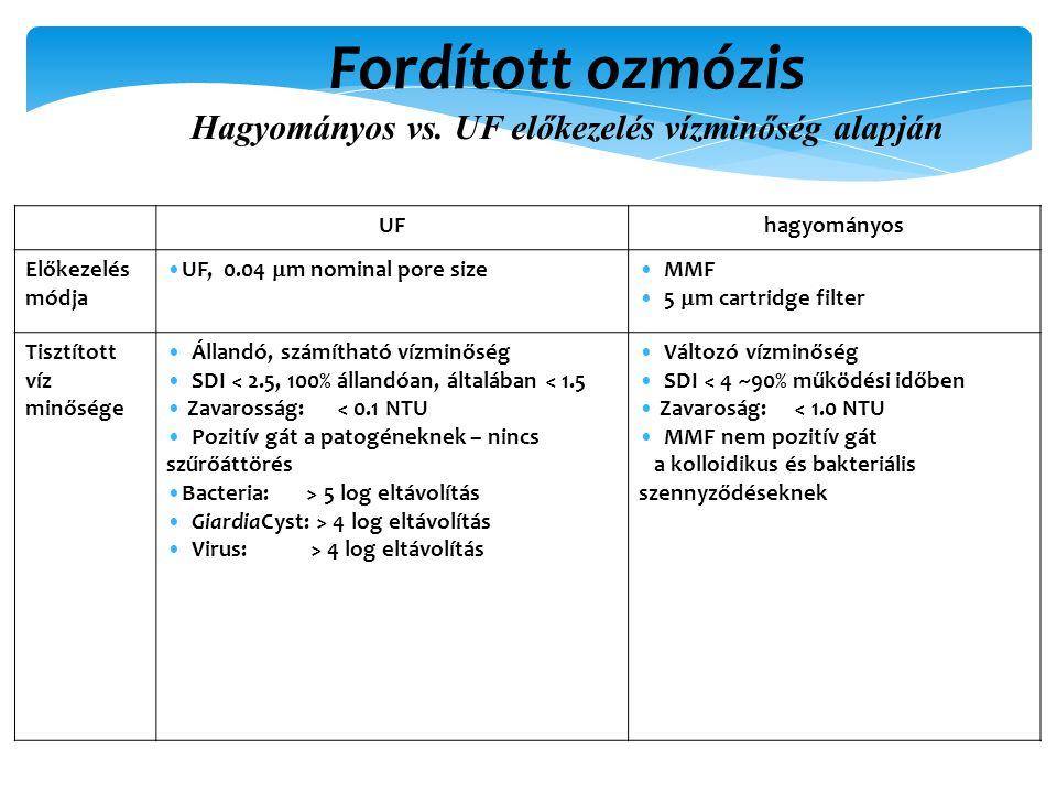 UFhagyományos Előkezelés módja UF, 0.04  m nominal pore size MMF 5  m cartridge filter Tisztított víz minősége Állandó, számítható vízminőség SDI < 2.5, 100% állandóan, általában < 1.5 Zavarosság: < 0.1 NTU Pozitív gát a patogéneknek – nincs szűrőáttörés Bacteria: > 5 log eltávolítás GiardiaCyst: > 4 log eltávolítás Virus: > 4 log eltávolítás Változó vízminőség SDI < 4 ~90% működési időben Zavaroság: < 1.0 NTU MMF nem pozitív gát a kolloidikus és bakteriális szennyződéseknek Fordított ozmózis Hagyományos vs.