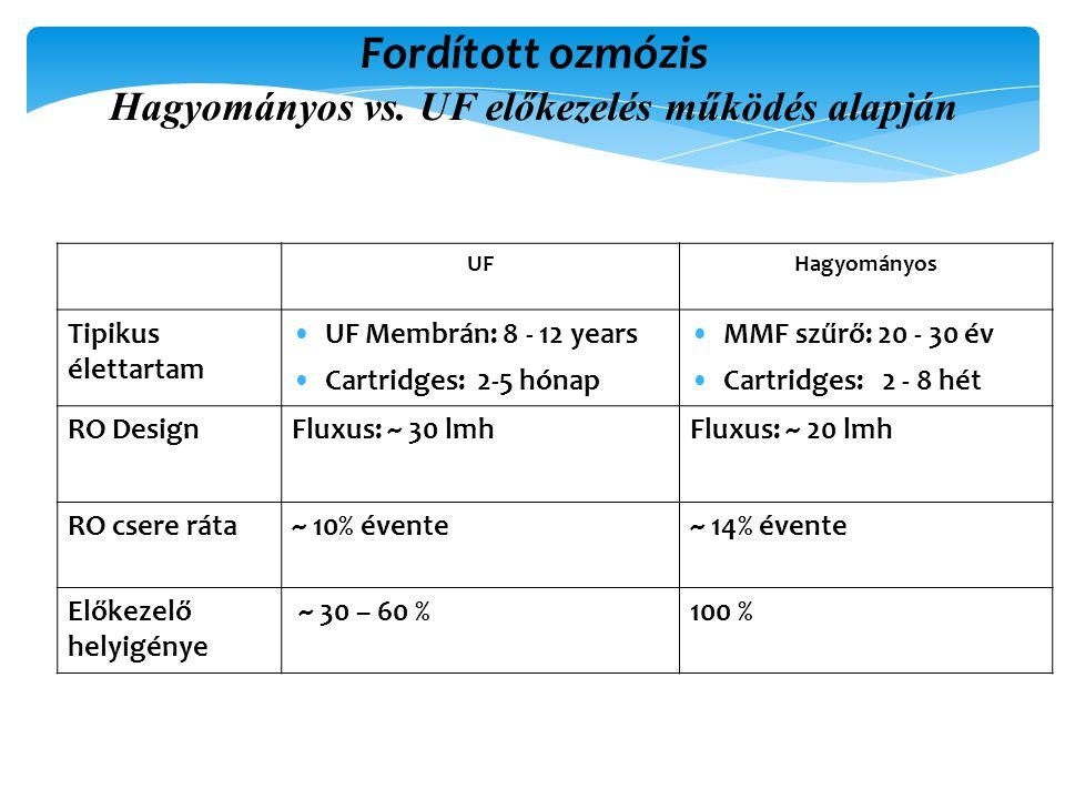 UFHagyományos Tipikus élettartam UF Membrán: 8 - 12 years Cartridges: 2-5 hónap MMF szűrő: 20 - 30 év Cartridges: 2 - 8 hét RO DesignFluxus: ~ 30 lmhFluxus: ~ 20 lmh RO csere ráta~ 10% évente~ 14% évente Előkezelő helyigénye ~ 30 – 60 %100 % Fordított ozmózis Hagyományos vs.